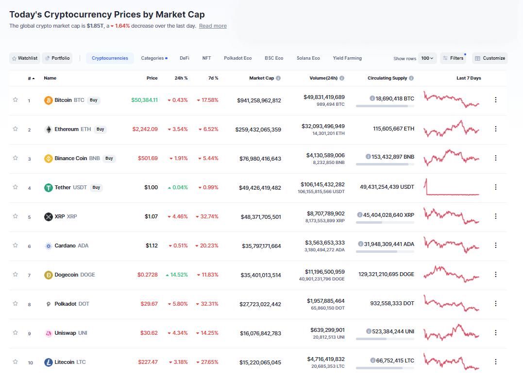 Nhóm 10 đồng tiền hàng đầu theo giá trị thị trường ngày 25/4/2021. (Nguồn: CoinMarketCap).