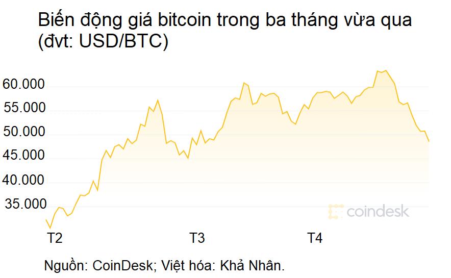Bitcoin lao dốc là thời cơ tốt để giá vàng leo lên 1.800 USD/ounce? - Ảnh 1.
