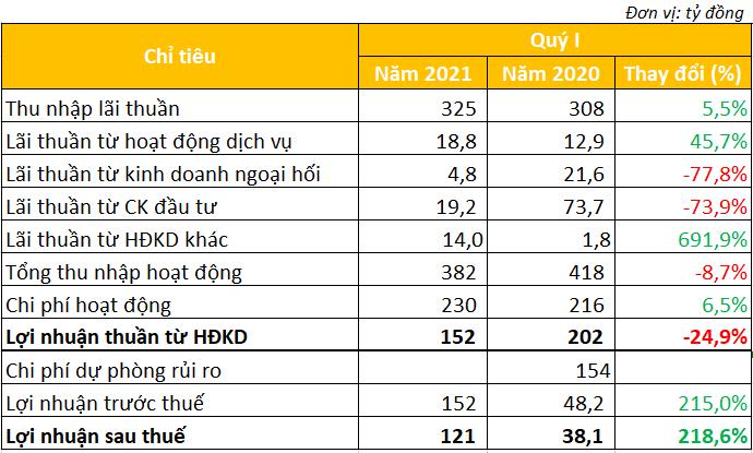 Không trích lập dự phòng, lợi nhuận quý I/2021 của Ngân hàng Bản Việt cao gấp hơn 3 lần cùng kỳ - Ảnh 2.