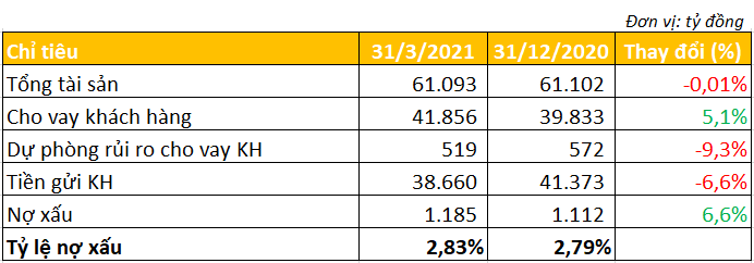 Không trích lập dự phòng, lợi nhuận quý I/2021 của Ngân hàng Bản Việt cao gấp hơn 3 lần cùng kỳ - Ảnh 3.