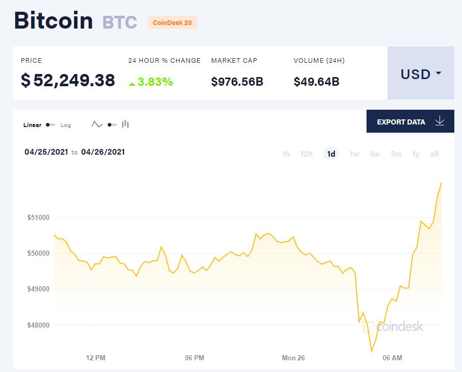 Giá bitcoin hôm nay 26/4/21. (Nguồn: CoinTelegraph).