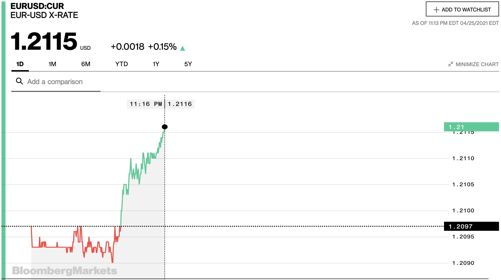 Tỷ giá euro hôm nay 26/4: Tăng tại đa số ngân hàng và thị trường chợ đen - Ảnh 2.