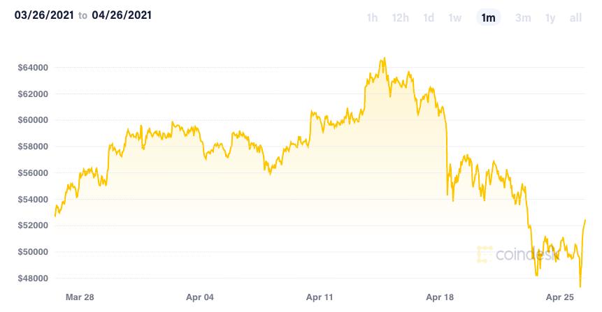 Đằng sau cuộc bán tháo Bitcoin thổi bay 200 tỷ USD khỏi thị trường tiền mã hoá - Ảnh 1.
