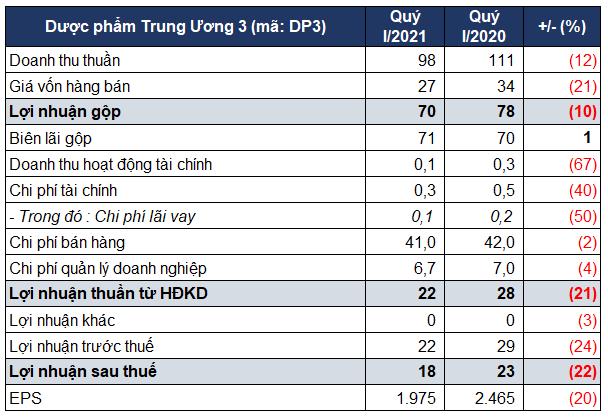 Lợi nhuận quý I công ty sản xuất Cao Sao Vàng giảm 22% - Ảnh 1.