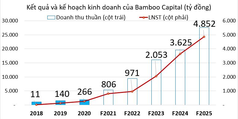 Bamboo Capital mục tiêu đạt đỉnh lợi nhuận, sẽ tăng vốn gấp 3,7 lần lên hơn 5.000 tỷ đồng - Ảnh 1.