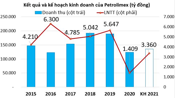 Petrolimex ước đạt hơn 900 tỷ đồng lợi nhuận quý I - Ảnh 2.