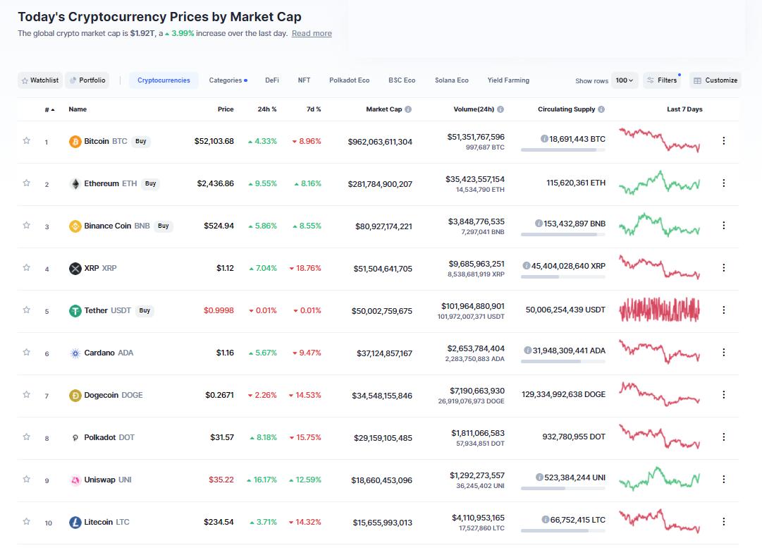 Nhóm 10 đồng tiền hàng đầu theo giá trị thị trường ngày 26/4/2021. (Nguồn: CoinMarketCap).