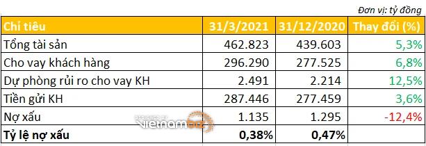 Techcombank báo lãi tăng gần 77%, tỷ lệ nợ xấu giảm xuống 0,38% - Ảnh 3.
