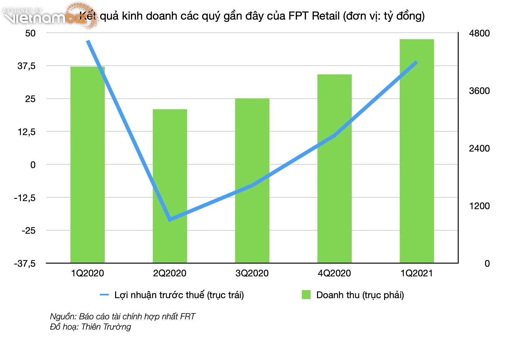 FPT Retail muốn chuỗi Long Châu có lãi vào cuối năm, khi mang về 582 tỷ đồng doanh thu quý I - Ảnh 2.