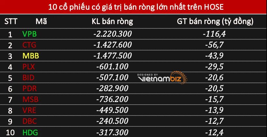Phiên 27/4: Khối ngoại đẩy mạnh mua ròng 430 tỷ đồng, tâm điểm HPG và NVL - Ảnh 2.