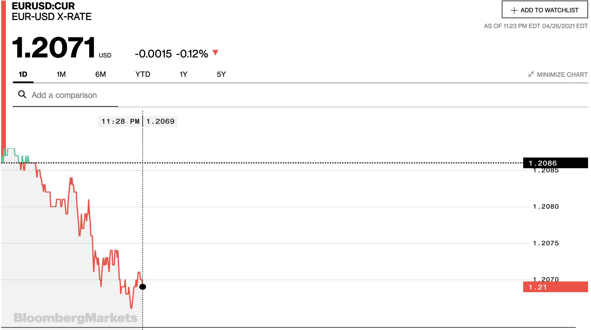 Tỷ giá euro hôm nay 27/4: Đa số ngân hàng và thị trường chợ đen quay đầu giảm - Ảnh 2.