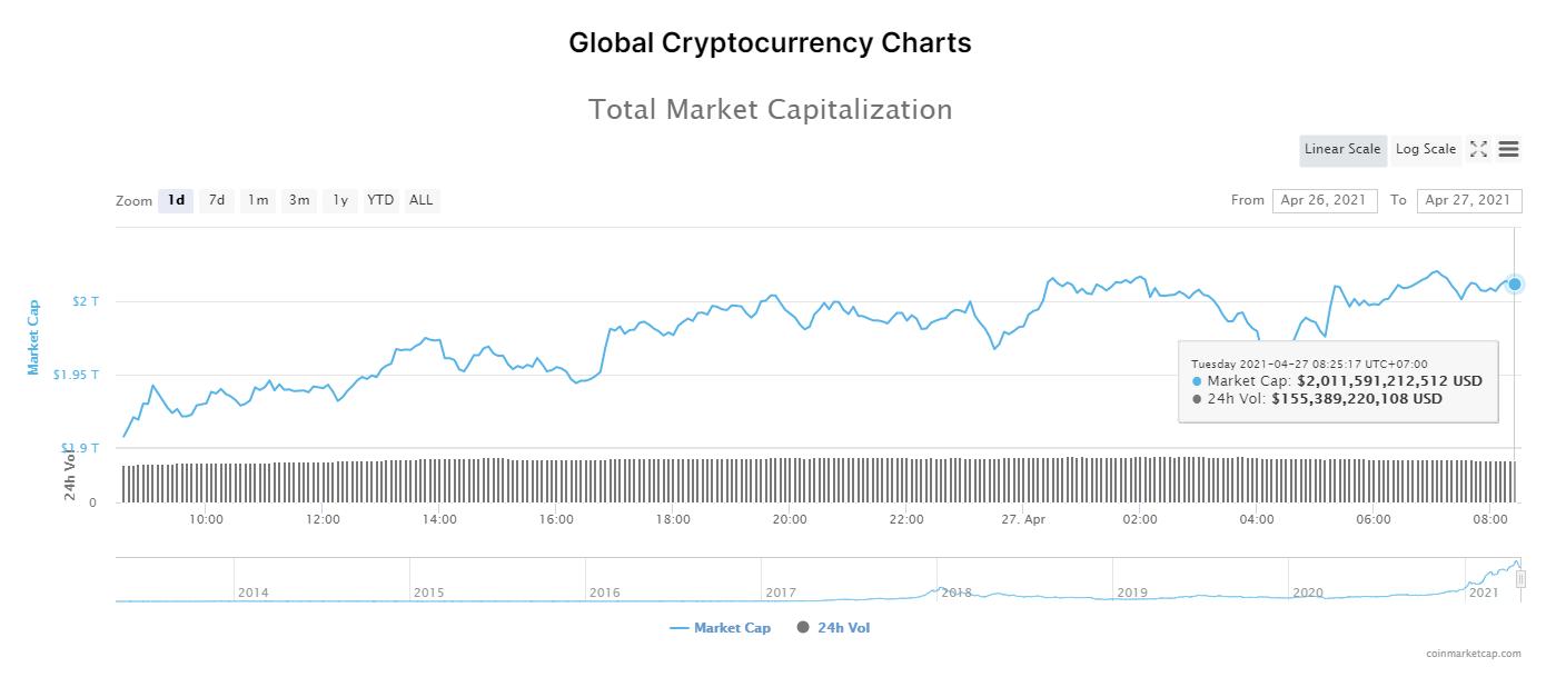 Tổng giá trị thị trường tiền kĩ thuật số và khối lượng giao dịch ngày 27/4/2021. (Nguồn: CoinMarketCap).