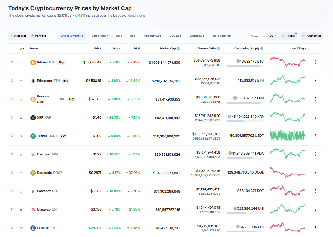 Nhóm 10 đồng tiền hàng đầu theo giá trị thị trường ngày 27/4/2021. (Nguồn: CoinMarketCap).
