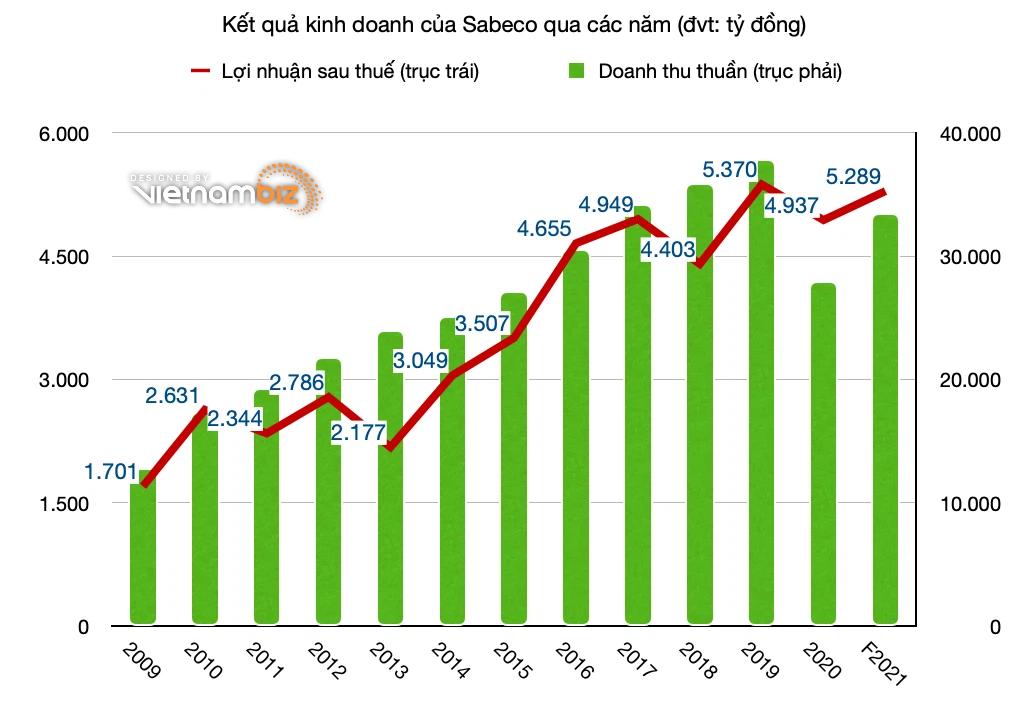 ĐHĐCĐ Sabeco: Đầu tư nhà máy bia Quảng Ngãi đã nhân đôi công suất - Ảnh 3.