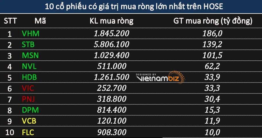 Khối ngoại tiếp đà mua ròng 453 tỷ đồng khi VN-Index lấy lại mốc 1.230 điểm, tập trung gom bluechip - Ảnh 1.