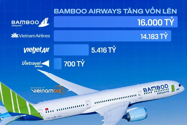 Bamboo Airways tăng vốn lên 16.000 tỷ, vượt mặt Vietnam Airlines - Ảnh 2.