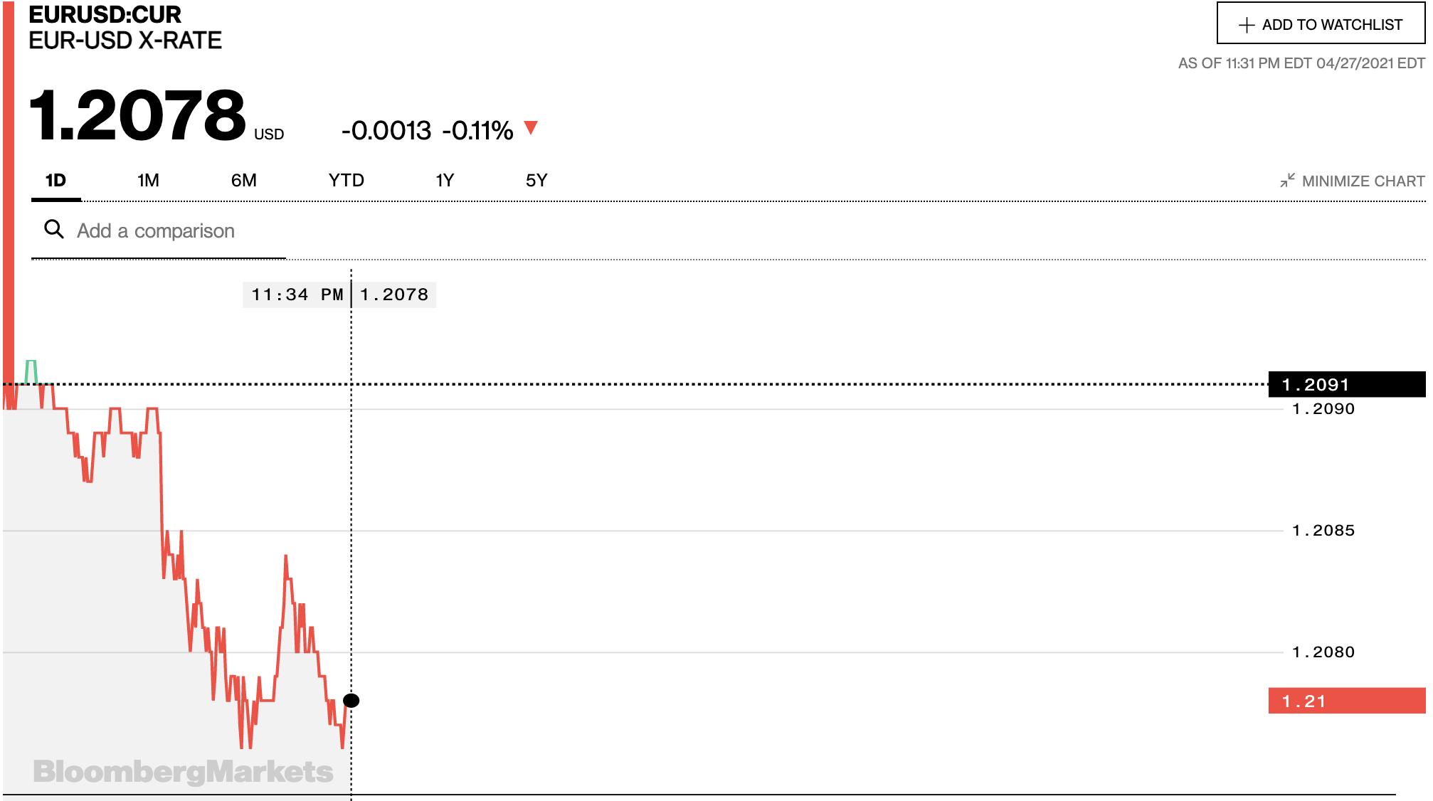 Tỷ giá euro hôm nay 28/4: Các ngân hàng trong nước quay đầu tăng nhẹ - Ảnh 2.