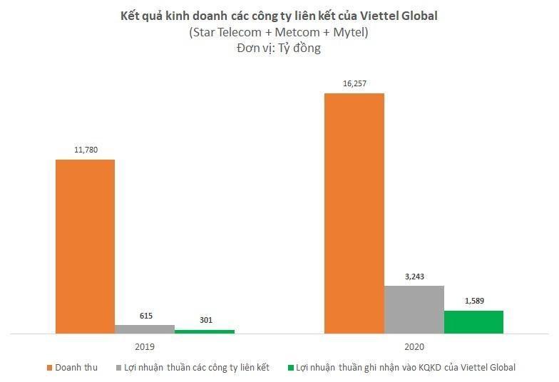 Viettel Global: Lợi nhuận năm 2020 sau kiểm toán cao nhất 5 năm - Ảnh 1.