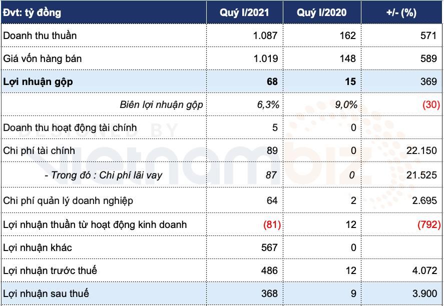 Thaiholdings thoát lỗ quý I nhờ khoản lãi gần 600 tỷ từ bán nhà máy xi măng - Ảnh 1.