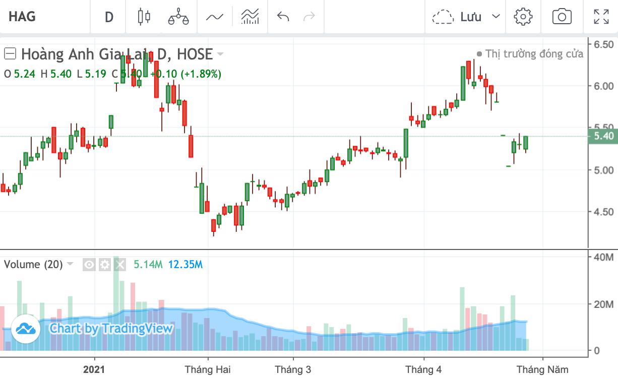 Cổ phiếu HAG được giao dịch toàn thời gian trở lại từ ngày 4/5 - Ảnh 1.