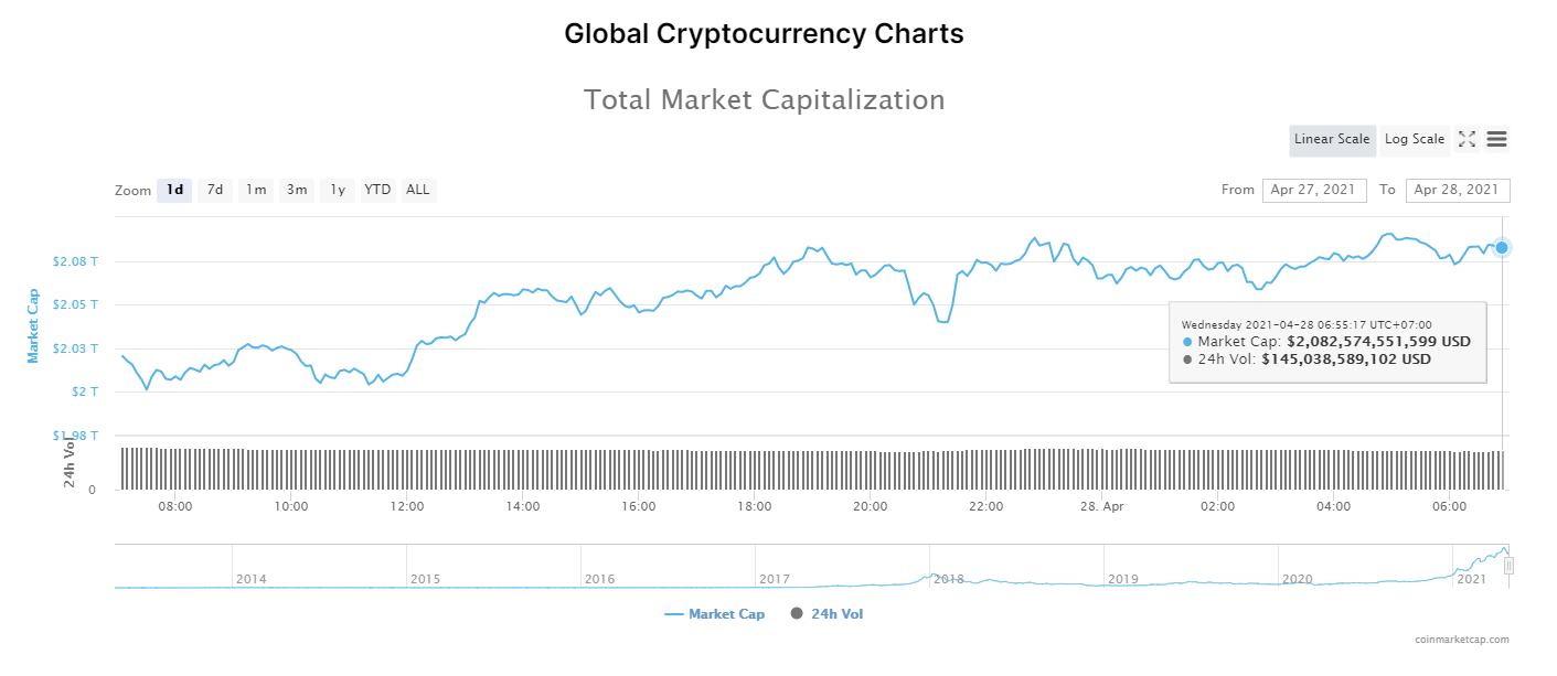 Tổng giá trị thị trường tiền kĩ thuật số và khối lượng giao dịch ngày 28/4/2021. (Nguồn: CoinMarketCap).