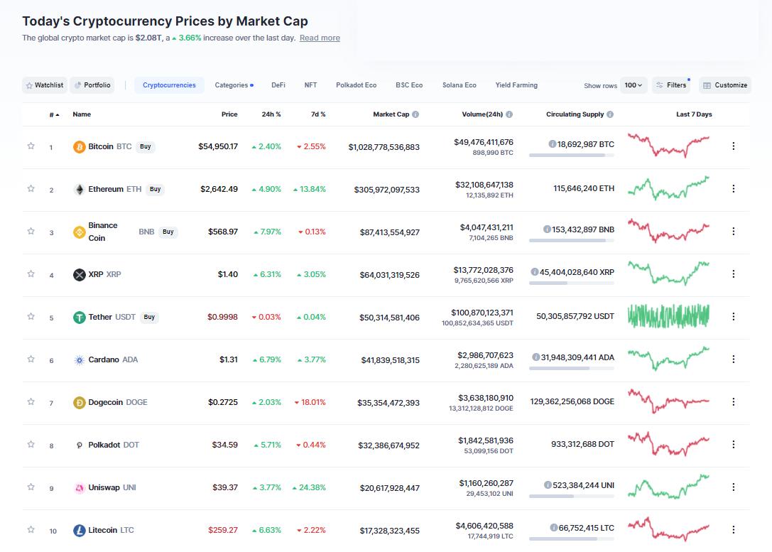 Nhóm 10 đồng tiền hàng đầu theo giá trị thị trường ngày 28/4/2021. (Nguồn: CoinMarketCap).