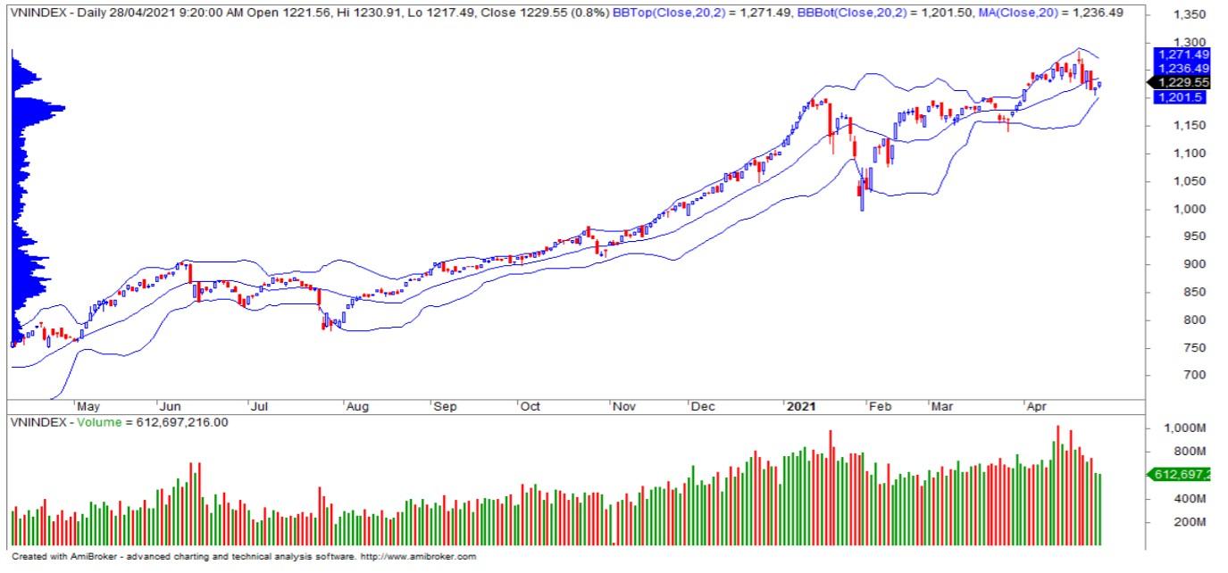 Nhận định thị trường chứng khoán ngày 29/4: Thử thách vùng kháng cự 1.235 - 1.248 - Ảnh 1.