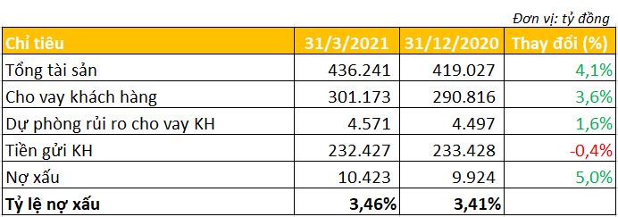 Thu nhập bình quân nhân viên VPBank giảm hơn 7 triệu đồng/tháng trong quý đầu năm - Ảnh 3.