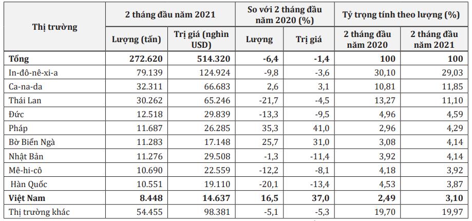 Trị giá xuất khẩu cao su sang Mỹ tăng 37%, nhu cầu nhập khẩu sẽ tiếp tục tăng - Ảnh 1.