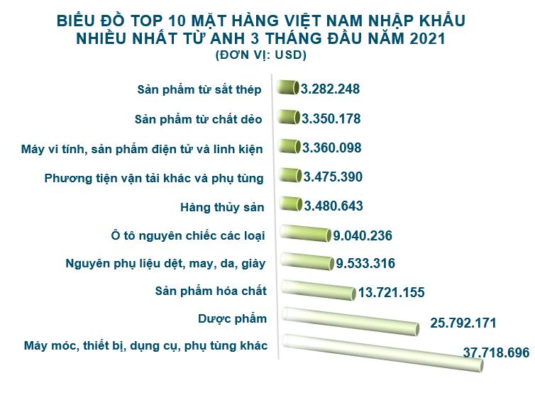 Xuất nhập khẩu Việt Nam và Anh tháng 3/2021: Xuất siêu 541,4 triệu USD - Ảnh 5.