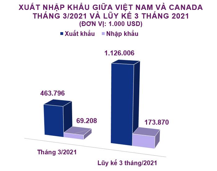Xuất nhập khẩu Việt Nam và Canada tháng 3/2021: Nhập khẩu phân bón các loại tăng 608% - Ảnh 2.