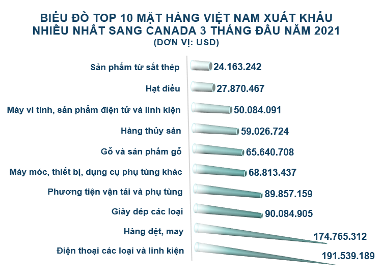 Xuất nhập khẩu Việt Nam và Canada tháng 3/2021: Nhập khẩu phân bón các loại tăng 608% - Ảnh 3.