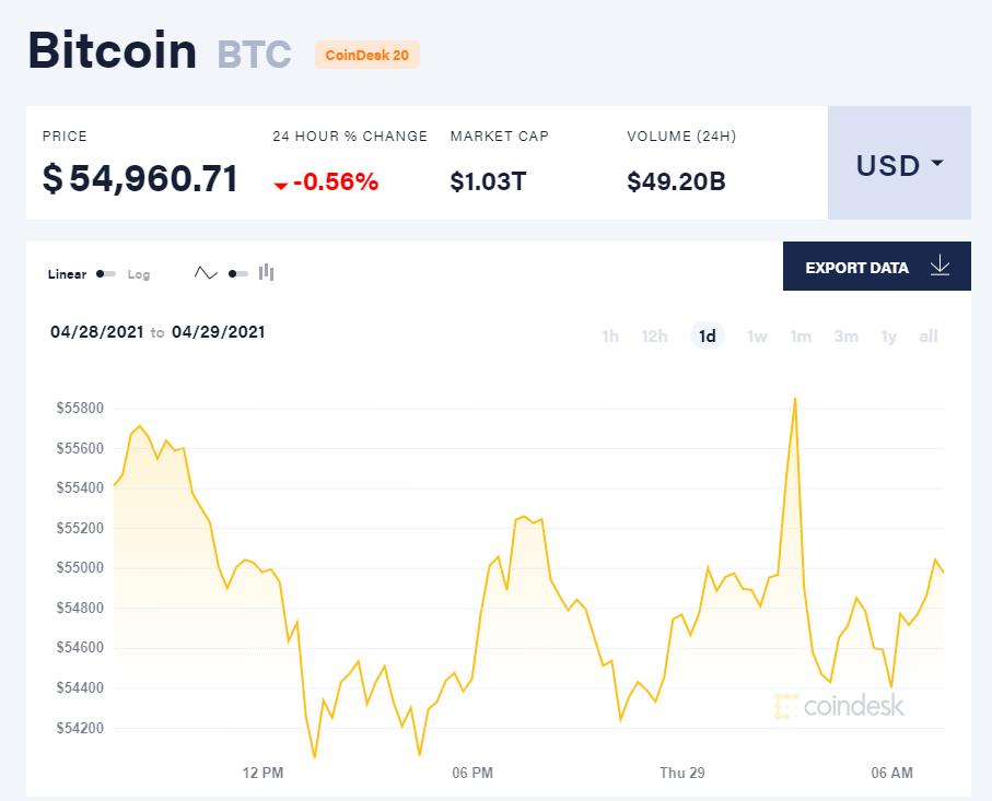 Giá bitcoin hôm nay 29/4/21. (Nguồn: CoinDesk).