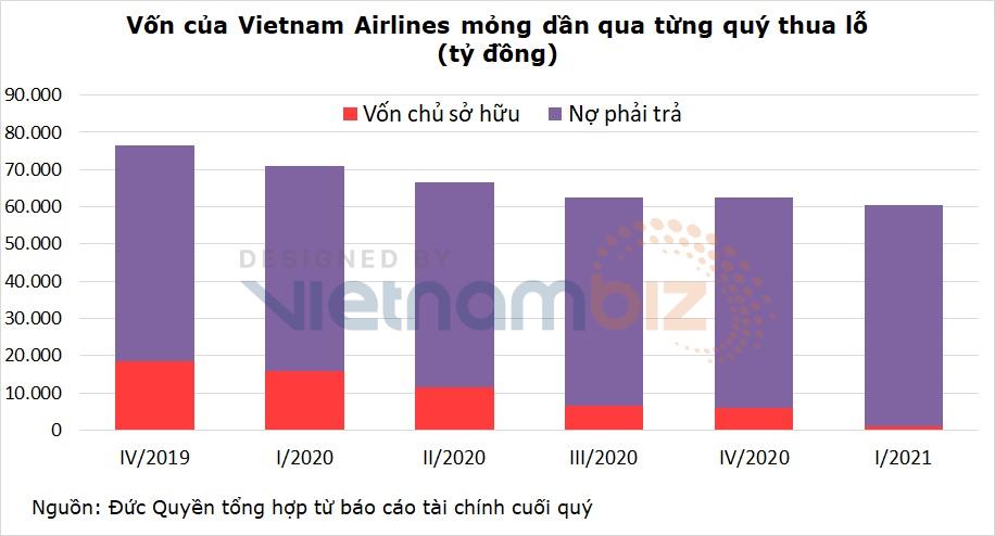 Vietnam Airlines có nguy cơ phá sản: Ngân hàng nào cho vay nhiều nhất? - Ảnh 3.