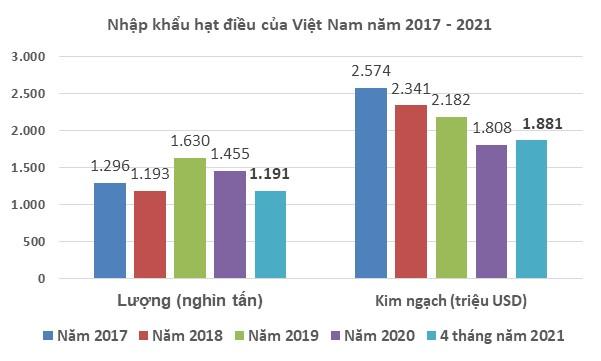 nhap khau gan 12 trieu tan dieu tho trong 4 thang dau nam 2021