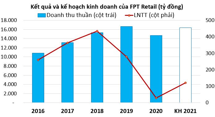 ĐHĐCĐ FPT Retail: Long Châu sẽ có lãi vào năm 2023 - Ảnh 2.