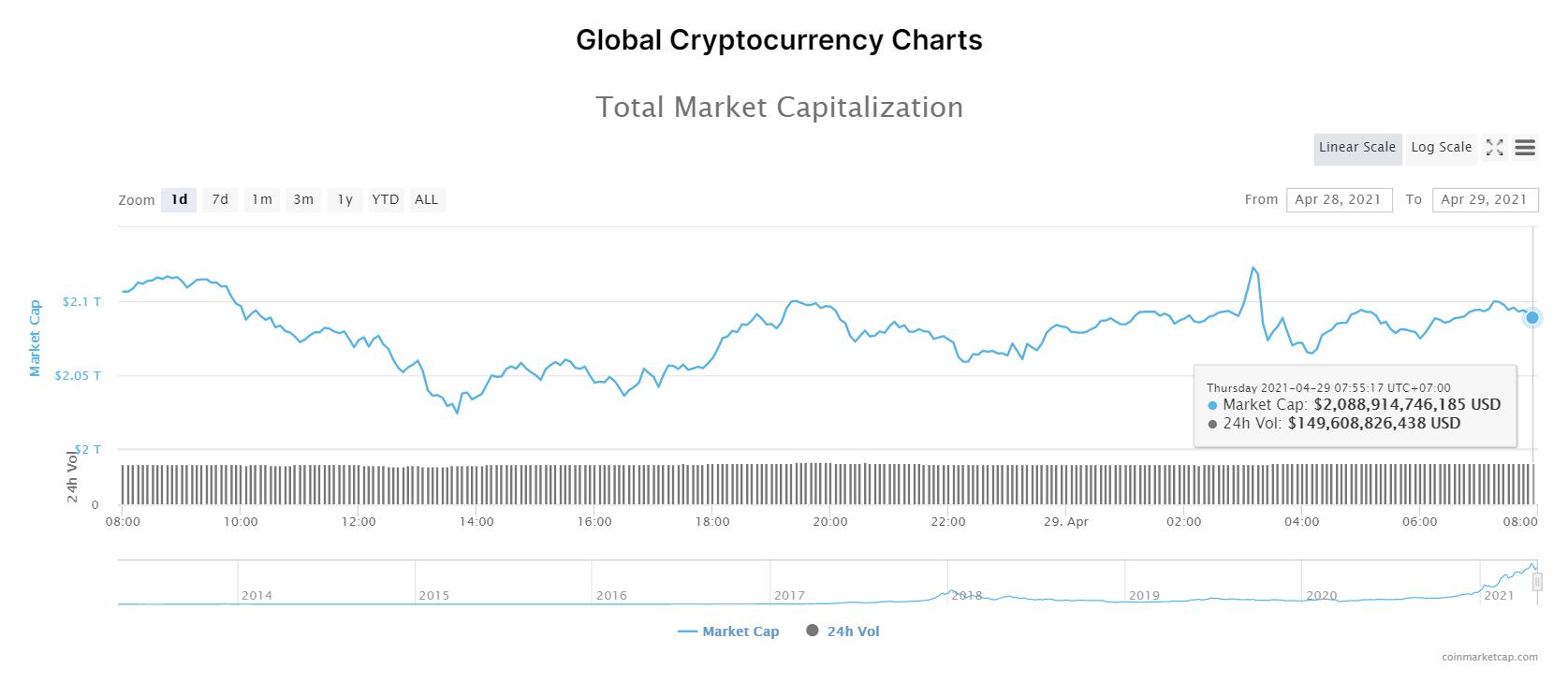 Tổng giá trị thị trường tiền kĩ thuật số và khối lượng giao dịch ngày 29/4/2021. (Nguồn: CoinMarketCap).