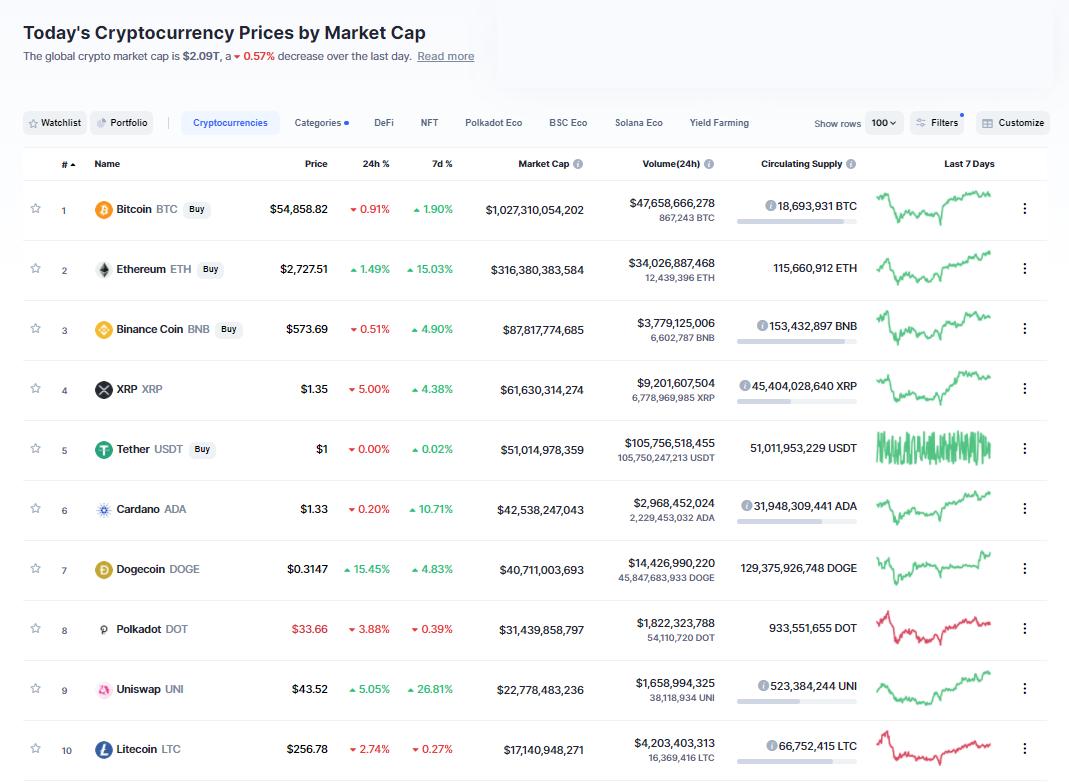 Nhóm 10 đồng tiền hàng đầu theo giá trị thị trường ngày 29/4/2021. (Nguồn: CoinMarketCap).