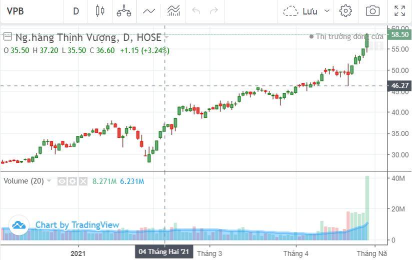 Cổ phiếu VPBank nổi sóng sau bán vốn FE Credit, lọt Top10 công ty giá trị nhất sàn HOSE - Ảnh 1.