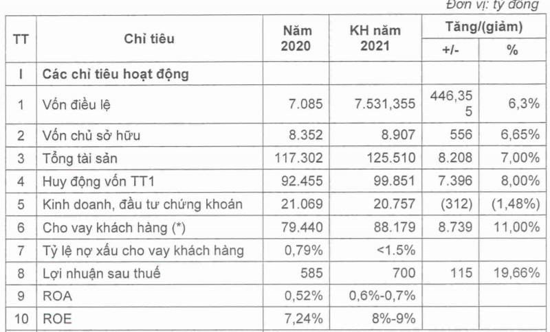 ĐHĐCĐ Bac A Bank: Kế hoạch tăng vốn lên 7.531 tỷ đồng, lợi nhuận sau thuế đạt 700 tỷ đồng - Ảnh 2.