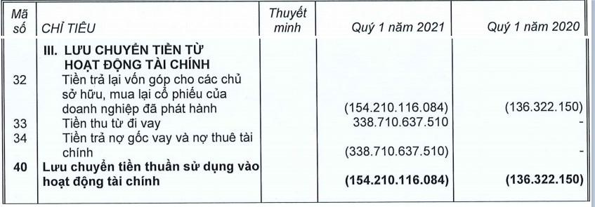 Coteccons xuất hiện khoản vay 340 tỷ đồng trong quý I - Ảnh 4.