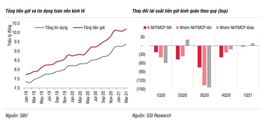 'Mặt bằng lãi suất tiền gửi có thể tăng từ 0,3 đến 0,5 điểm % trong nửa cuối năm 2021' - Ảnh 2.