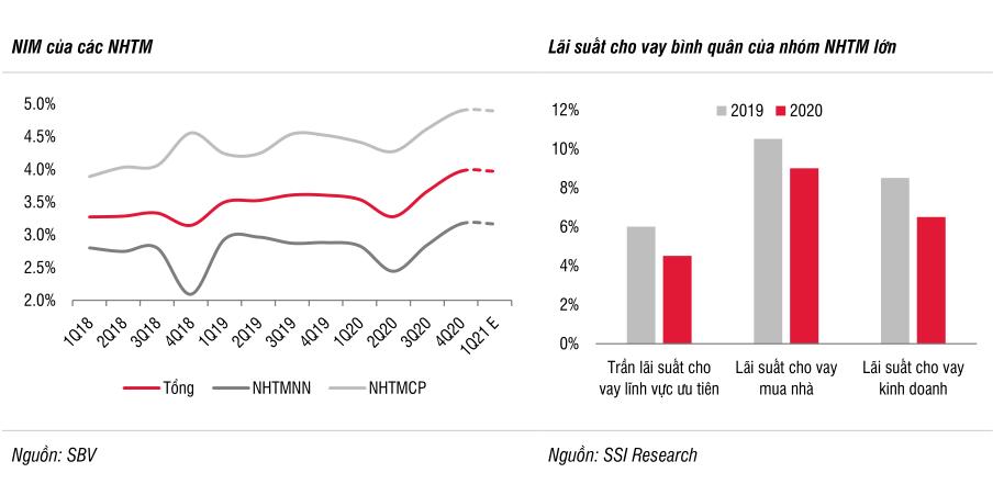 'Mặt bằng lãi suất tiền gửi có thể tăng từ 0,3 đến 0,5 điểm % trong nửa cuối năm 2021' - Ảnh 3.