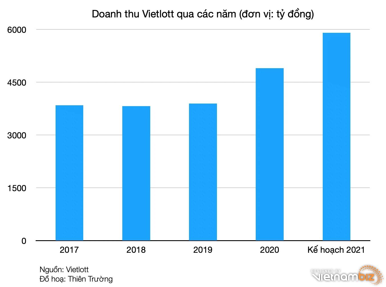 Việt Nam có 240 tỷ phú Vietlott sau 5 năm - Ảnh 2.