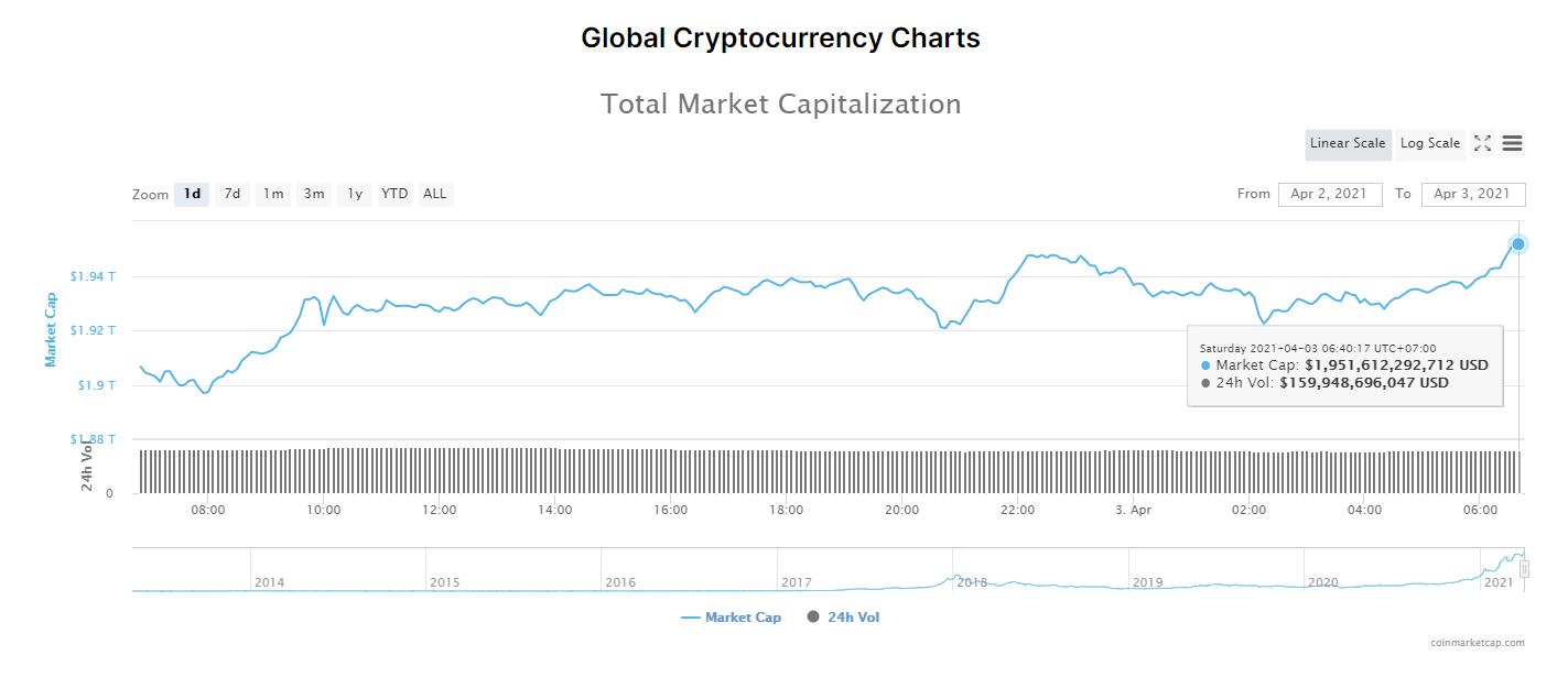 Tổng giá trị thị trường tiền kĩ thuật số và khối lượng giao dịch ngày 3/4/2021. (Nguồn: CoinMarketCap).
