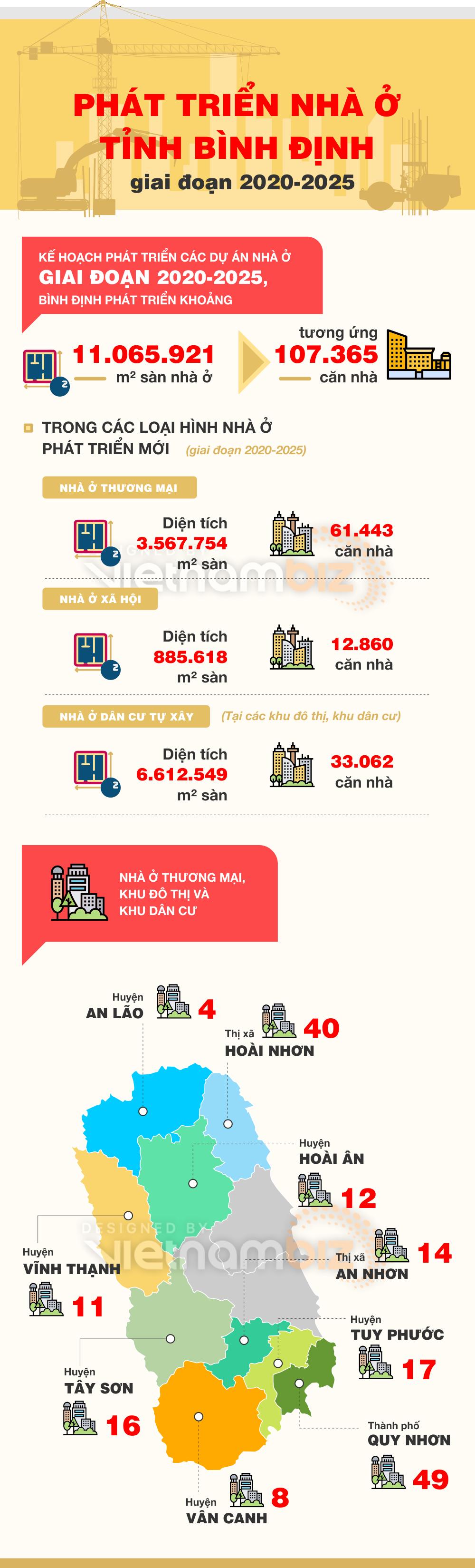 Phát triển nhà ở Bình Định giai đoạn 2020 - 2025 - Ảnh 1.