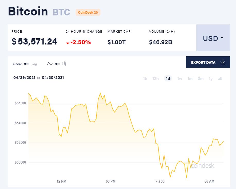 Giá bitcoin hôm nay 30/4/21. (Nguồn: CoinDesk).