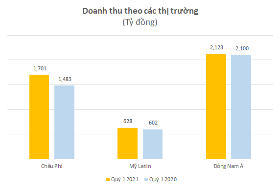 Viettel Global: Doanh thu quý I tăng trưởng 8%, thị trường châu Phi khởi sắc - Ảnh 1.