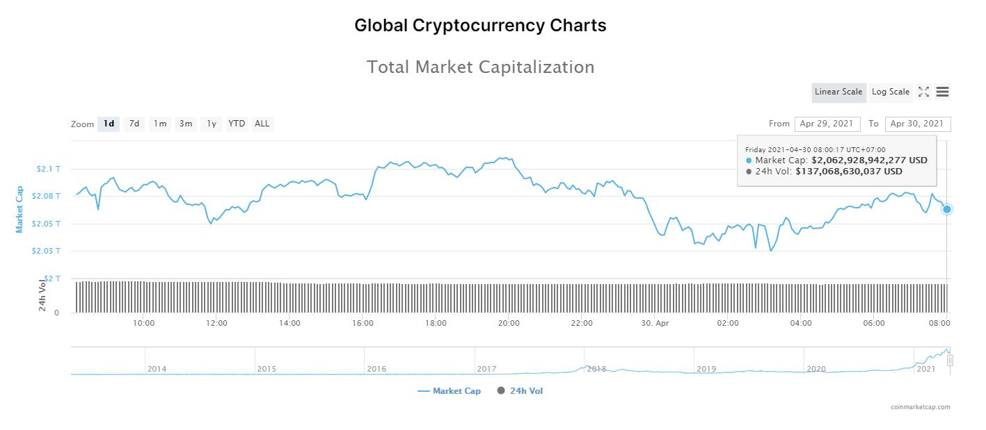 Tổng giá trị thị trường tiền kĩ thuật số và khối lượng giao dịch ngày 30/4/2021. (Nguồn: CoinMarketCap).