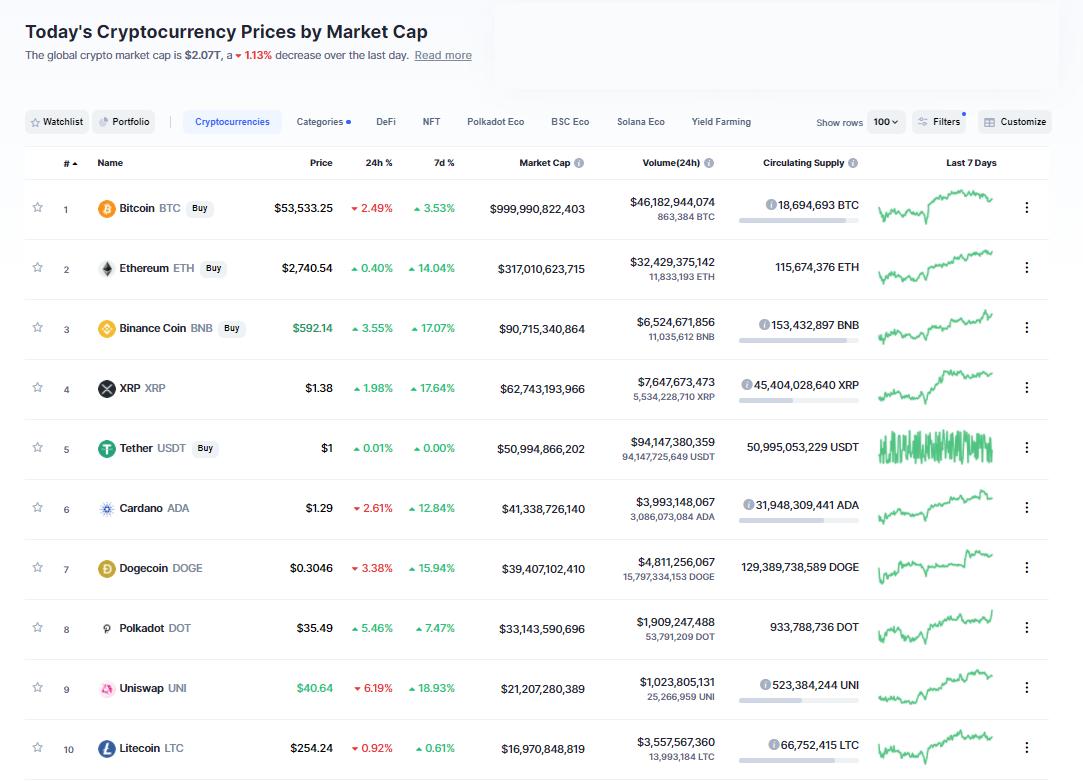 Nhóm 10 đồng tiền hàng đầu theo giá trị thị trường ngày 30/4/2021. (Nguồn: CoinMarketCap).